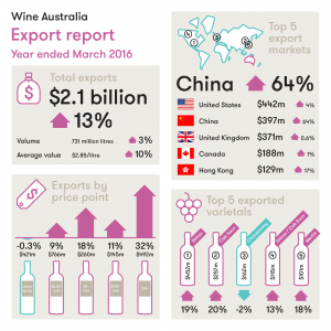 Export Report March 2016