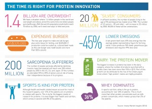 The time is right for protein innovation, according to Innova Market Insights