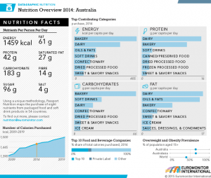 Packaged food and soft drinks account for half daily calories in Western countries